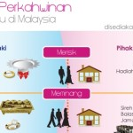 Malay Wedding Infographic