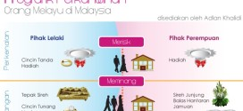 Malay Wedding Customs in Malaysia (Infographic)